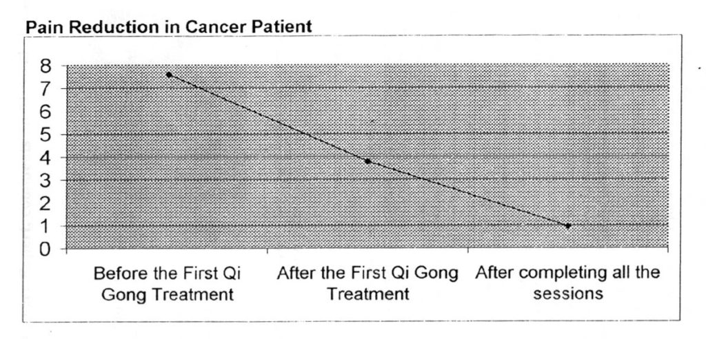 Cancer Pain Control