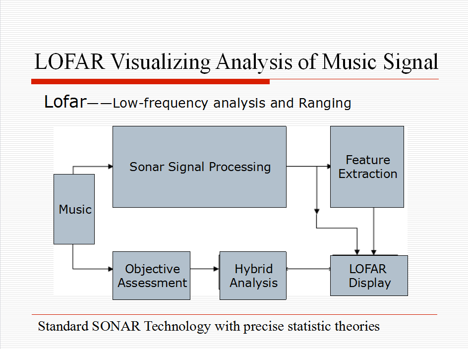 Visualizing Analysis of Therapeutic Music Heavenly Tone 14