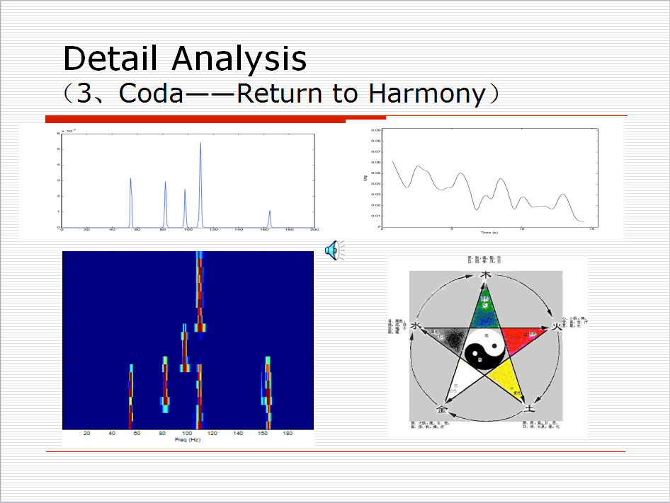 Visualizing Analysis of Therapeutic Music Heavenly Tone 33